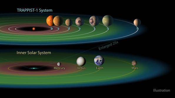 TRAPPIST-1 vs inner solar system