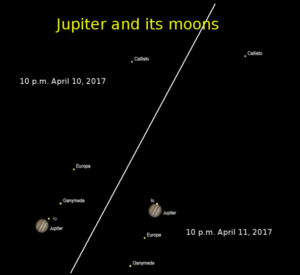 Jupiter on two nights