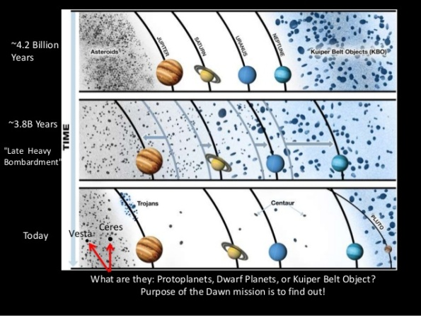 Migration of the outer planets