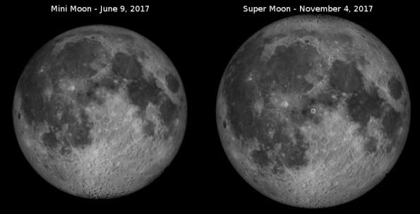 Mini Moon and Super Moon