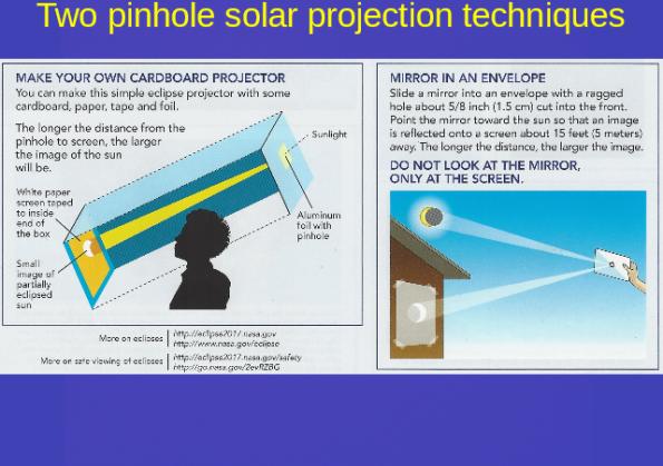 Pinhole projection