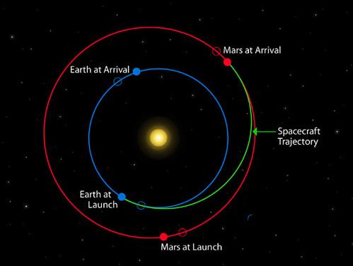 Hohmann orbit to Mars