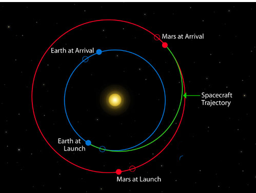 Hohmann orbit to Mars
