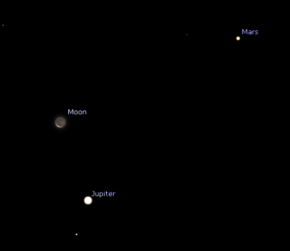 The Moon, Jupiter, Mars