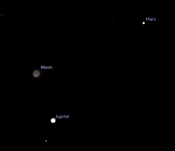 The Moon, Jupiter, Mars