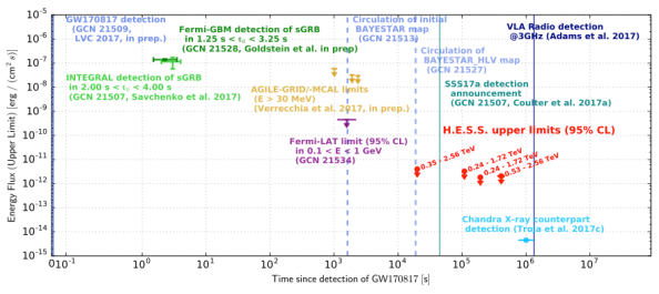 Neutron Star Collision GW 170817 timeline