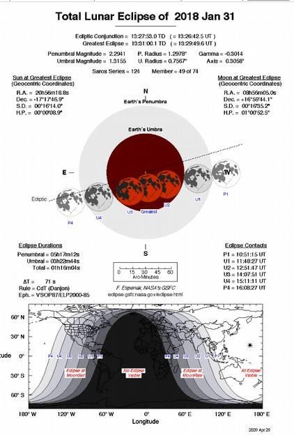 Lunar Eclipse January 31, 2018