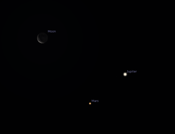 The Moon, Jupiter and Mars