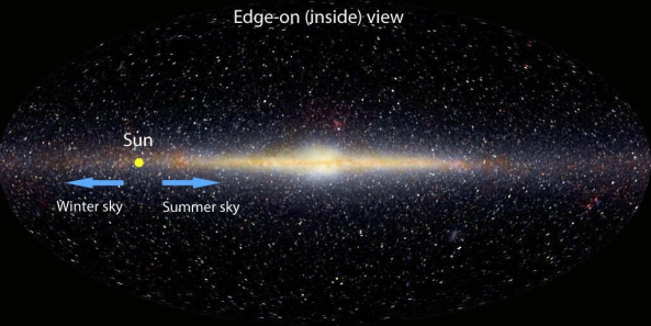 The summer and winter Milky Way viewing directions.