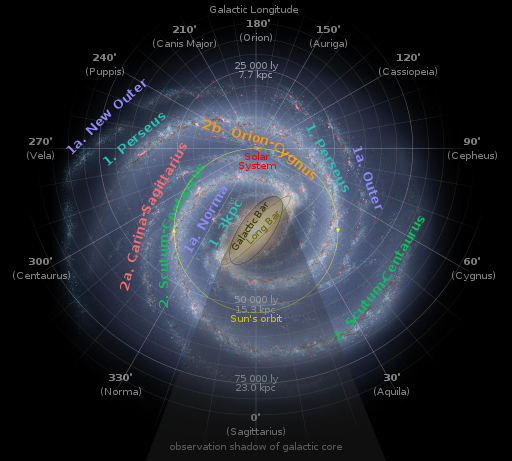 Our place in the Milky Way.