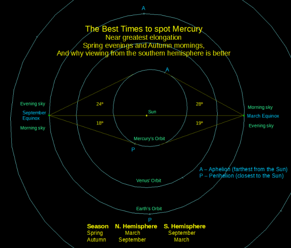 The angles of the elongation of Mercury at the equinoxes
