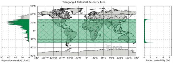 Tiangong-1 Potential Re-entry area