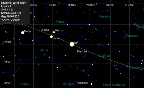 Sun at the vernal equinox