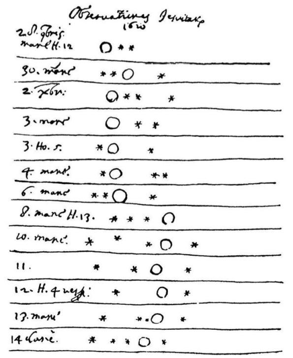 Galileo's moons