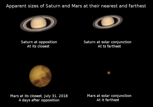 The apparent sizes of Saturn and Mars