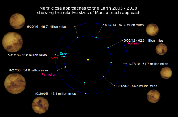 Mars closest approaches 2003-2018