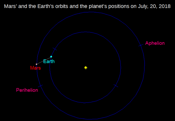 Mars and Earth's orbits