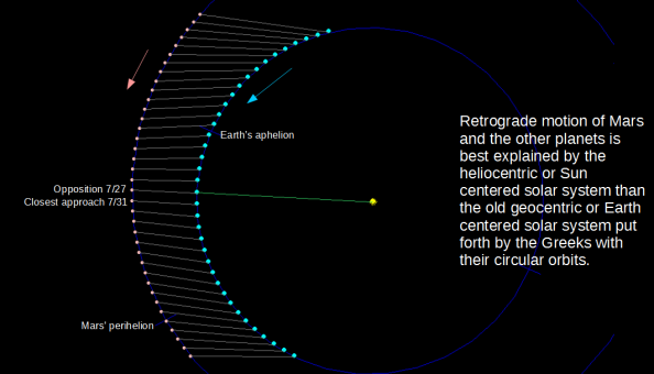 Retrograde motion explained