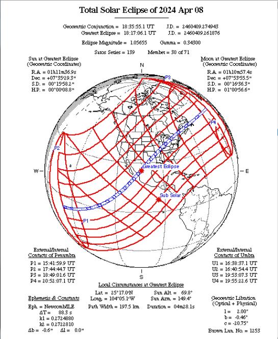 07/12/2018 – Ephemeris – A partial solar eclipse today will