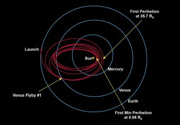 Orbits of the Parker Solar Probe