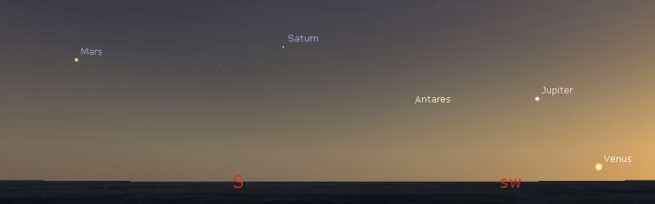 Evening planets