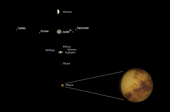 Telescopic evening planets