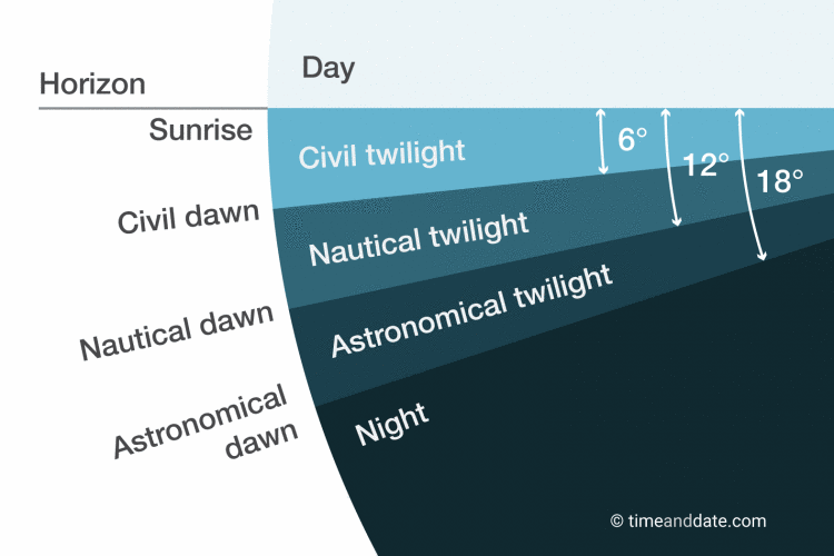 Twilight phases by timeanddate.com.