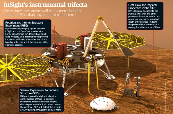 Components of the Mars InSight Lander