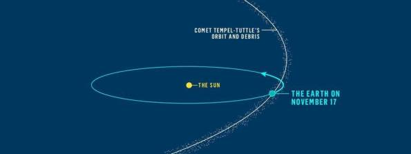 The comet's orbit and debris stream