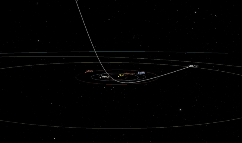 Orbit of 'Oumuamua