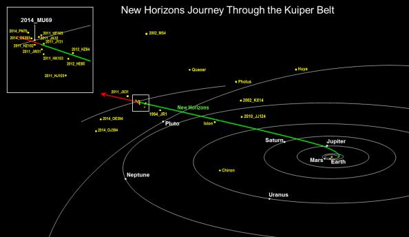 Path of New Horizons