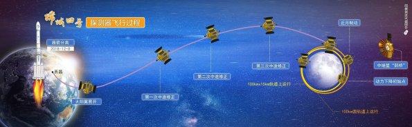 Chang'e 4 trajectory