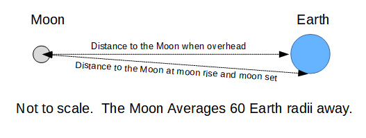 The difference in the Moon's distance at rising (or setting) versus when it is overhead