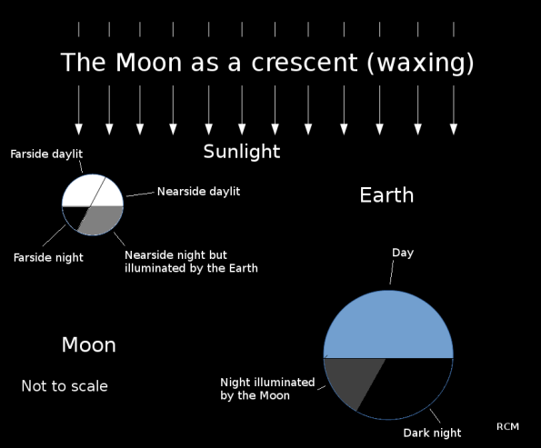 The crescent Moon and its relation the Earth