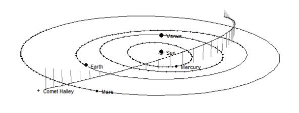 Comet Halley's path thru the inner solar sstem