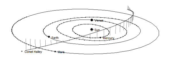 Comet Halley's path thru the inner solar sstem