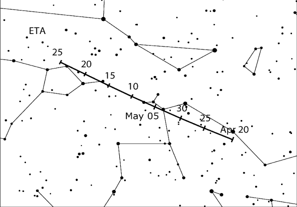 Motion of Eta Aquariid Radiant