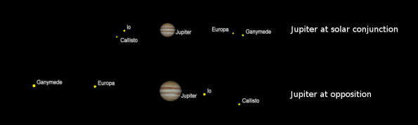 Jupiter at conjunction and opposition