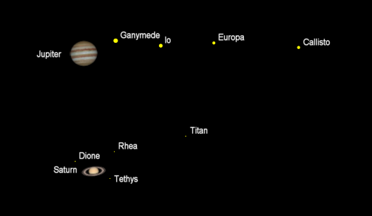 Telescopic planets