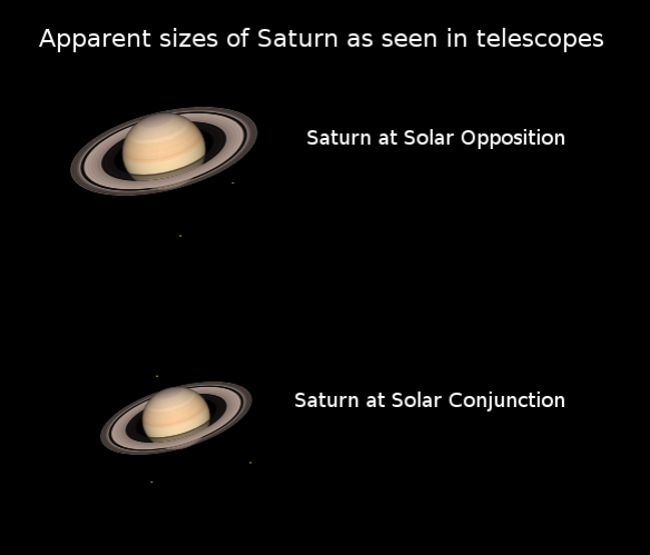 07/09/2019 – Ephemeris – Saturn is opposite the Sun in the sky today