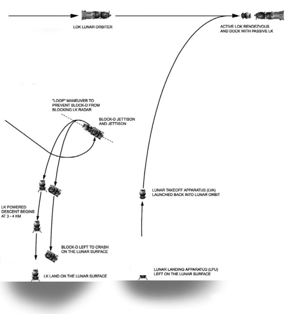 Lunar Descent and Ascent Diagram