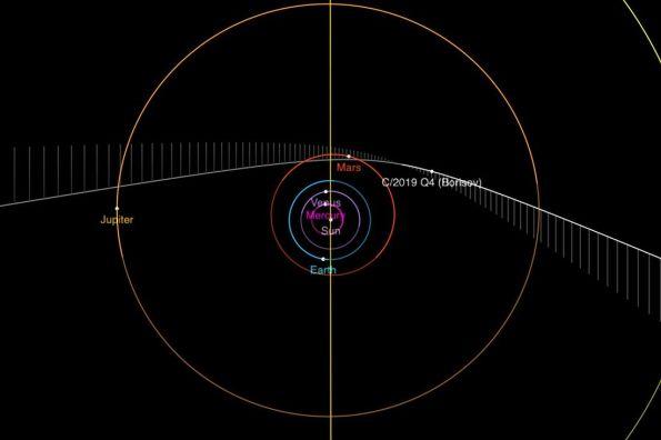 Orbit of C/2019 Q4 (Borisov)