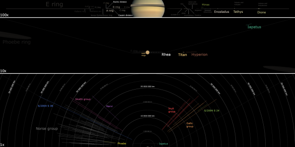 A diagram of Saturn's entire moon system and ring system