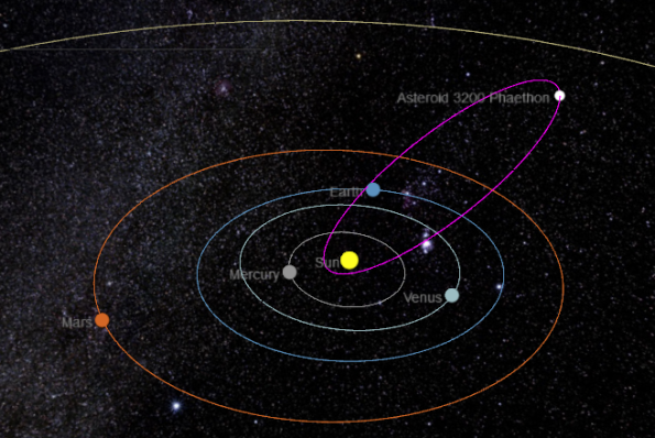 The orbit of 3200 Phaethon
