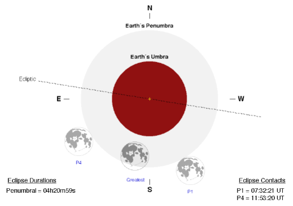 Our best penumbral lunar eclipse this year.