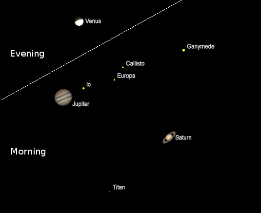Telescopic views of the planets