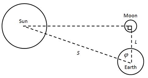 Quarter Mon method of determining the Sun's distance