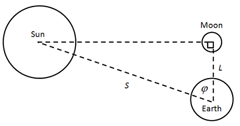 Quarter Mon method of determining the Sun's distance