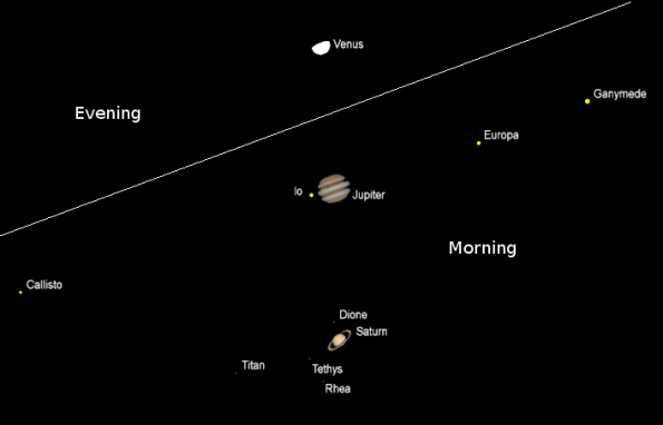 The planets as seen in a telescope with the same magnification