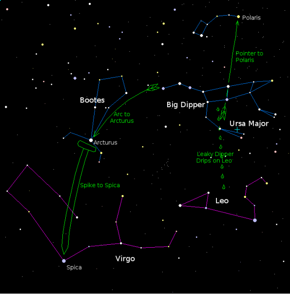Finding stars and constellations using the Big Dipper